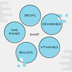 SMART - goal setting model for strategic thinking