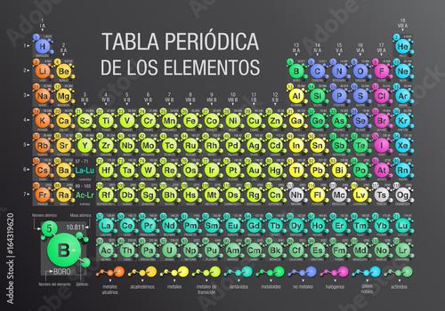 TABLA PERIODICA DE LOS ELEMENTOS  Periodic Table Of Elements In Spanish  Language  Formed By