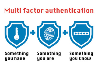 Multi factor authentication concept with three shields on white background and the phrase something you know, have password and fingerprint icon. Wall mural