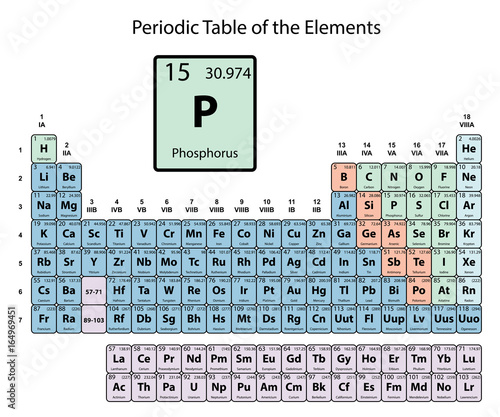 phosphorus big on periodic table of the elements with atomic number symbol and weight with