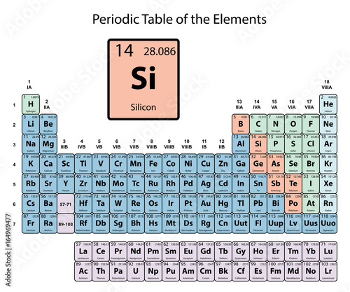 Silicon big on periodic Table of the Elements with atomic number ...