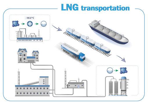 Liquefied natural gas transportation infographics. Liquefaction technology.