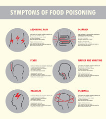 Symptoms of food poisoning. Vector illustration in linear style. Banner, poster, icon or infographic template. Vomiting, nausea, fever, headache, dizzing, abdomianl pain, diarrhea.