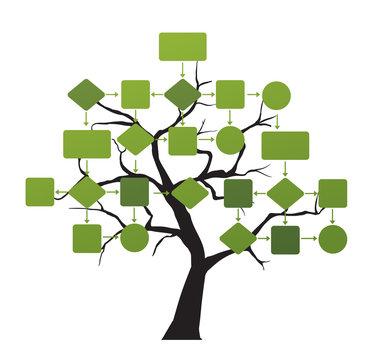 Flow Chart Tree