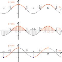 Function cosine. Graph, properties.