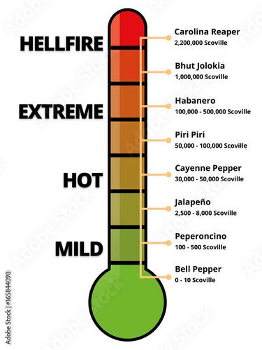 Scoville Scale - Hot Chilis Measurement