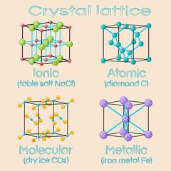 Unit cells of solids crystal lattices. Ionic, atomic, molecular, metallic.