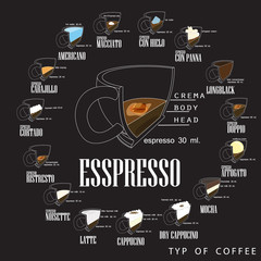 Coffee types and their preparation