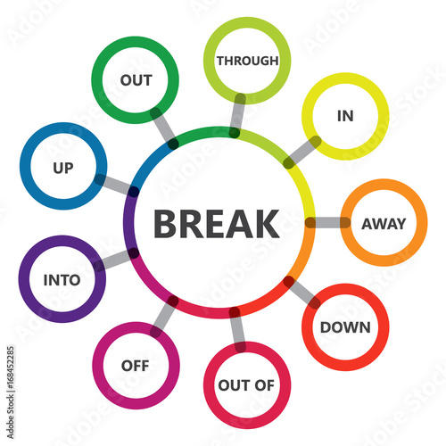 english grammar phrasal verbs break verb diagram fotolia com