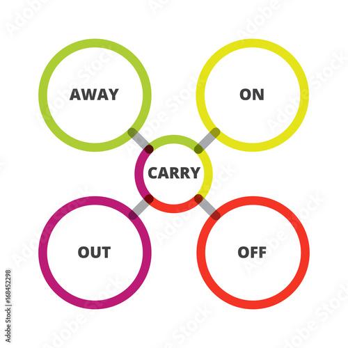 English grammar phrasal verbs carry verb diagram stock image english grammar phrasal verbs carry verb diagram ccuart Image collections