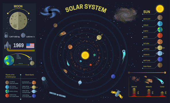 Solar system or space universe vector infographics