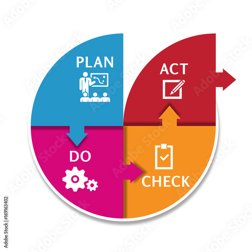 pdca cycle Foundation and history of the pdsa cycle  these tools together with the pdca cycle and the qc story format became the foundation for improvement.