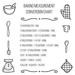 Baking units conversion