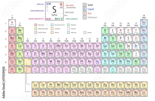 Periodic table of elements shows atomic number symbol name and periodic table of elements shows atomic number symbol name and atomic weight urtaz Image collections