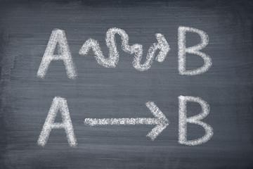 Weg von A nach B