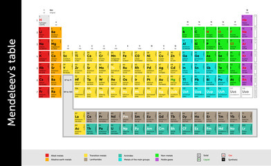 Chemistry. Periodic table of elements, Mendeleev table / plaque, Vector CS_10 design