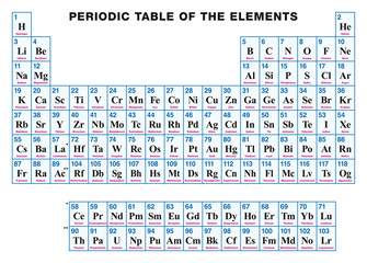 Periodic Table of the elements. ENGLISH. Tabular arrangement of the chemical elements with their atomic numbers, symbols and names. 118 confirmed elements and complete seven rows. Illustration. Vector