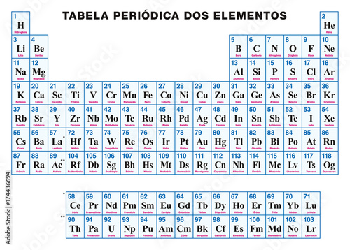 Periodic Table Of The Elements Portuguese Tabular Arrangement Of
