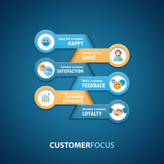 CUSTOMER FOCUS Infographic Concept