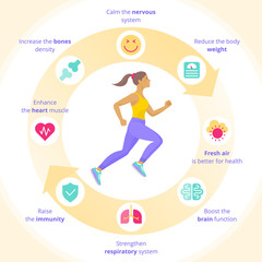 The running woman with sport and human internal organs icon set. Side view of sporty running young women in a sportswear vector illustration. Positive benefits of sport exercises concept flat icons.