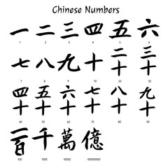 Chinese characters. Chinese numbers. Vector illustration.