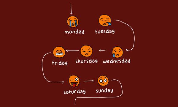 Monday Versus Weekends Week Emotions Emoji Funny Design Concept for Social Media