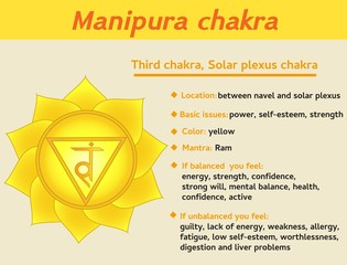 Manipura chakra infographic. Third, solar plexus chakra symbol description and features. Information for kundalini yoga