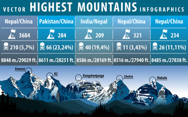 vector infographic of the five highest peaks of the world Wall mural