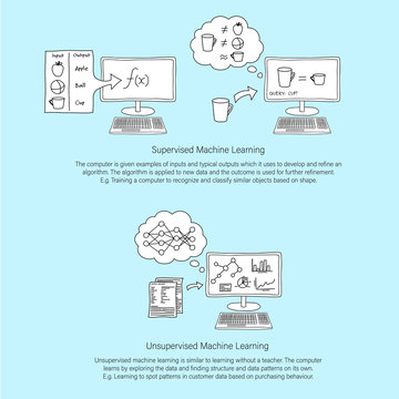 Machine Learning line art infographic showing supervised and unsupervised machine learning with descriptive paragraph of each. White filled line art.