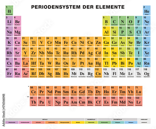Periodic Table Of The Elements German Labeling Tabular