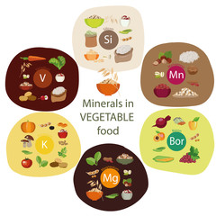 Minerals in plant foods