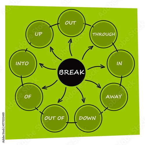 English grammar phrasal verbs break verb diagram stock image english grammar phrasal verbs break verb diagram ccuart Image collections