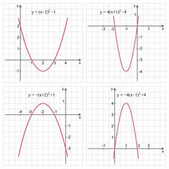 Quadratic function. Line graph on the grid. Education concept. Mathematics.