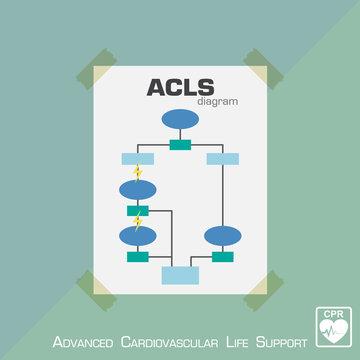 Advanced Cardiovascular Life Support ( ACLS ) diagram . Flat design . Vector