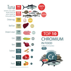 "Infographics ""Chromium in food."""