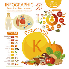 """Infographics """"Potassium. Food sources."""" Food with the maximum content of potassium. Interest from the daily rate. Pie chart and top 10. Effect of potassium on the human body."""