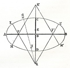 Oval with two axes of symmetry (from Meyers Lexikon, 1896, 13/376)