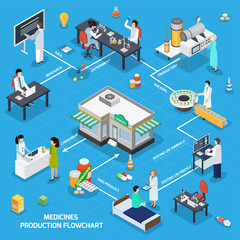 Pharmaceutical Medicine Production Isometric Flowchart