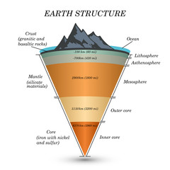 The structure of  earth in cross section, the layers of the core, mantle, asthenosphere, lithosphere, mesosphere. Template of page for education, vector illustration.