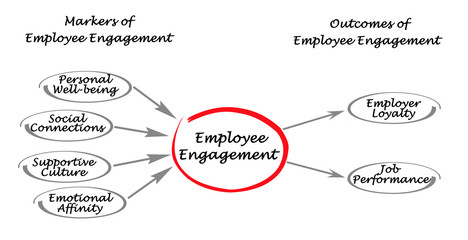 Markers and Outcomes of Employee Engagement