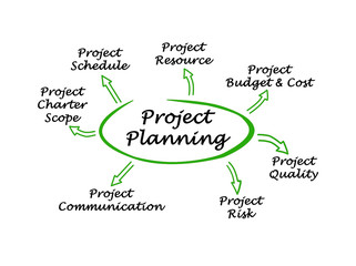 Diagram of Project Planning