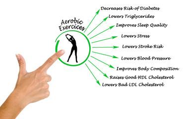 Benefits of aerobic excercises