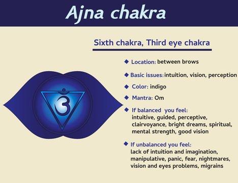Ajna chakra infographic. Sixth, heart chakra symbol description and features. Information for kundalini yoga