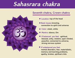 Sahasrara chakra infographic. Seventh, crown chakra symbol description and features. Information for kundalini yoga