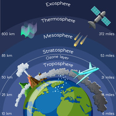 Layers of atmosphere infographic.