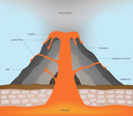 volcano and lava infographic vector
