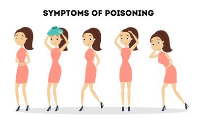 Symptoms of poisoning.