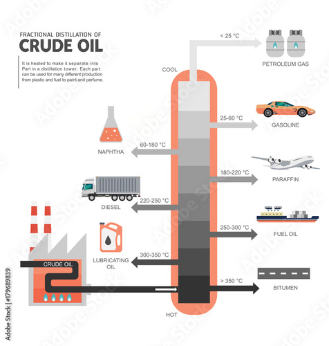 Fractional Distillation Of Crude Oil Diagram Stock Image And