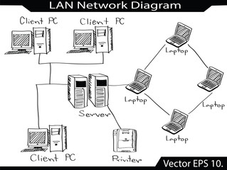 Doodle LAN Network Icons Vector Illustrator Sketched, EPS 10.