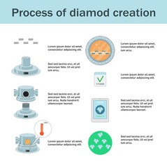 Lab created diamonds process infographic.